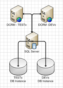 Multiple DCRM Servers Using Multiple Instances on a Single SQL Server