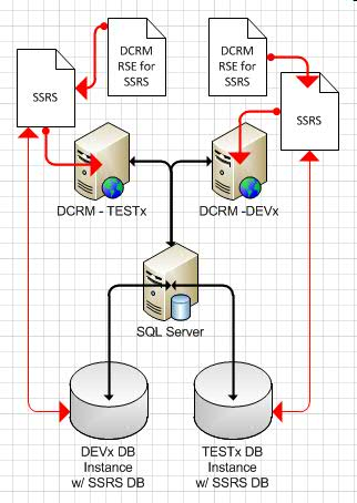 "Multiple Instances of SSRS and DCRM RSE Installed on DCRM Servers Using ""Remote"" Database"